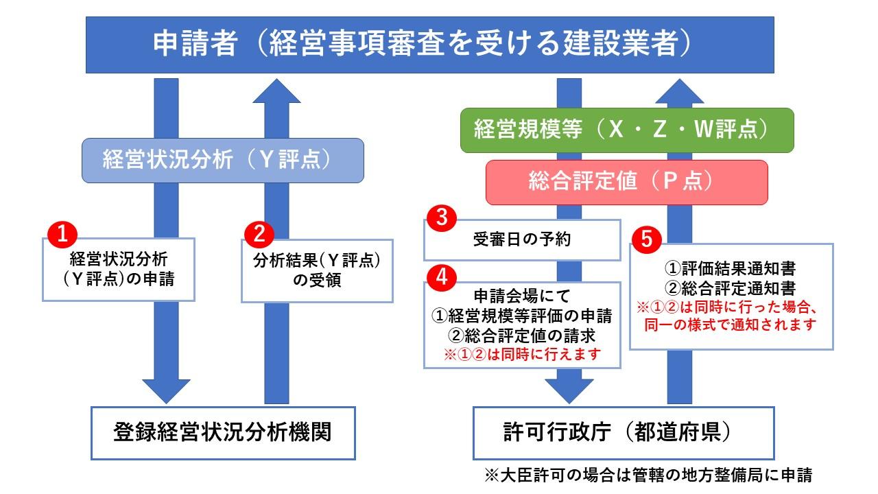 examination-5